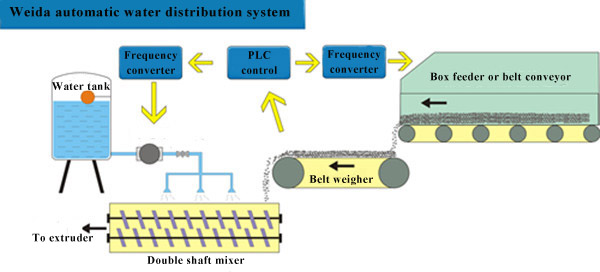 clay brick production water adding system